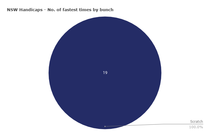Pie chart showing the distribution of fastest times across bunches in NSW open handicaps
